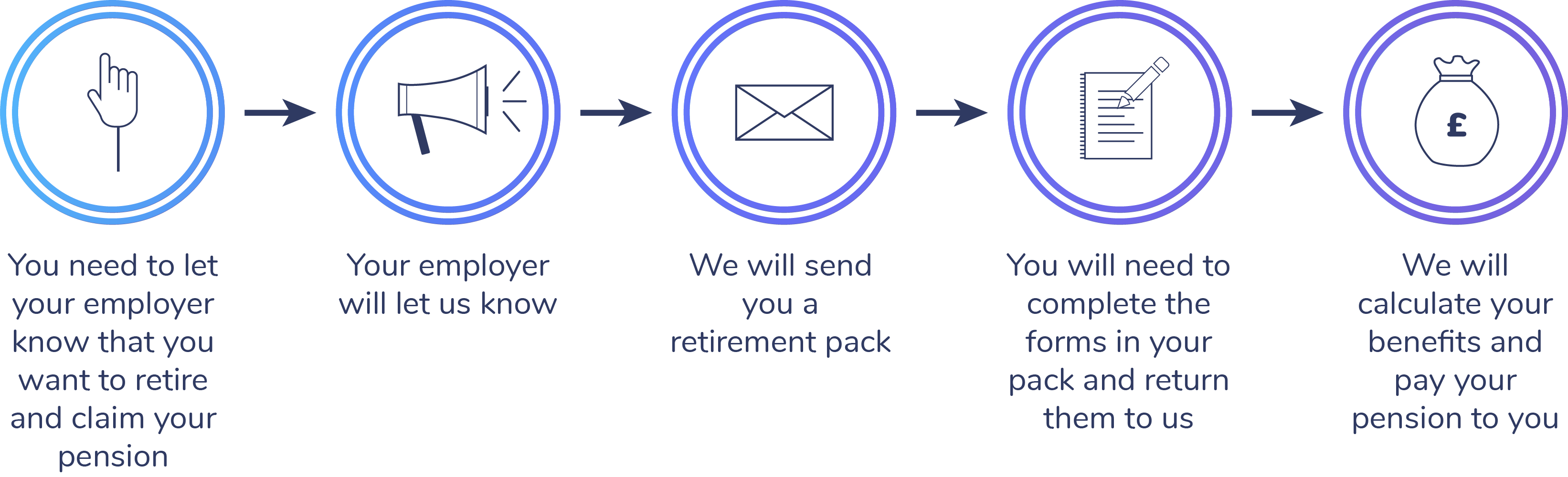 "Five step process displayed. Step one, ""you need to let your employer know that you want to retire and claim your pension"". Step two, ""your employer will let us know"". Step three, ""we will send you a retirement pack"". Step four, ""you will need to complete the forms in your pack and return them to us"". Step five, ""we will calculate your benefits and pay your pension to you""."